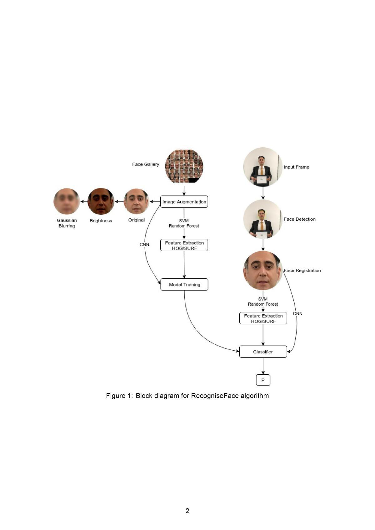 Facial Recognition & Number Detector – James Hooper